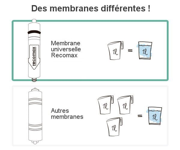 comparatif-membranes-osmose